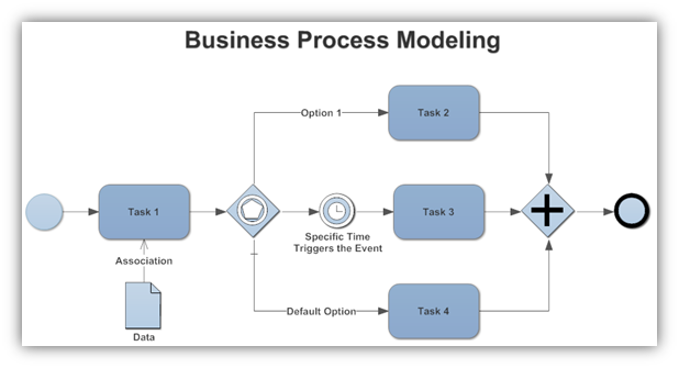 business-processes-and-logical-process-modeling-overview-3