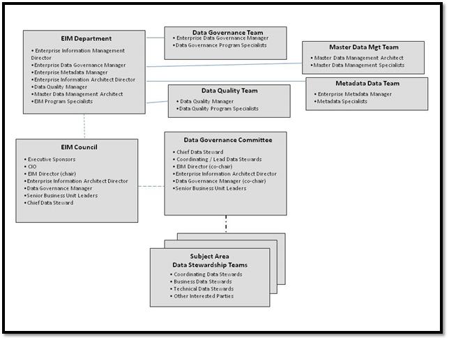 foundations-of-data-governance-2