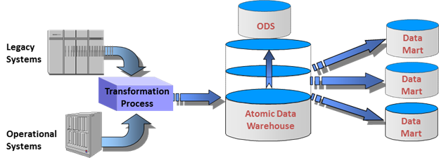 foundations-of-data-integration-3