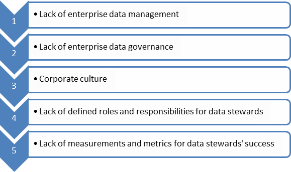 foundations-of-data-stewardship-2