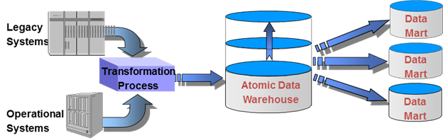 foundations-of-data-warehousing-1
