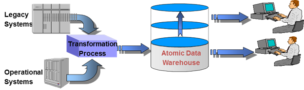 foundations-of-data-warehousing-2