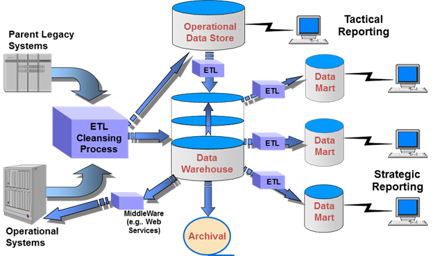 Foundations of Data Warehousing - EWSOLUTIONS