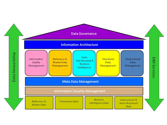foundations-of-enterprise-data-management-2