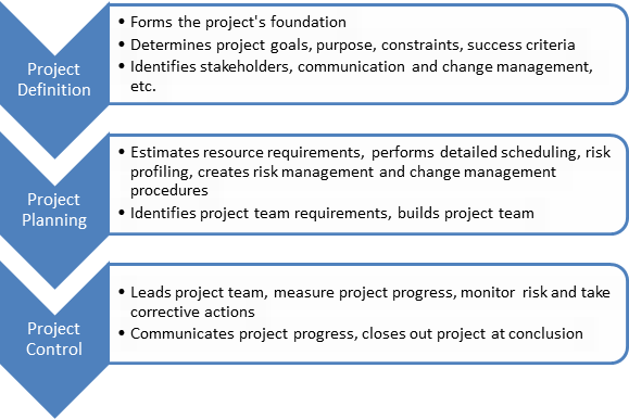 foundations-of-project-management-2