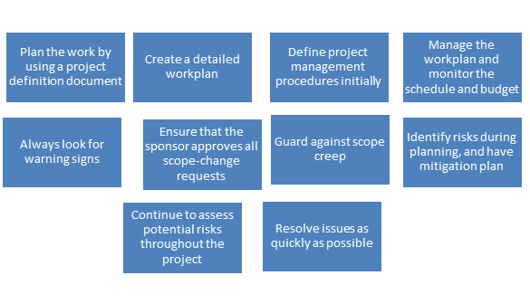 foundations-of-project-management-4