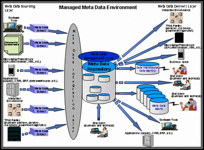 managed-metadata-environment-mme-1