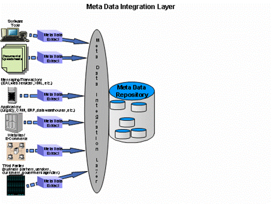managed-metadata-environment-mme-3