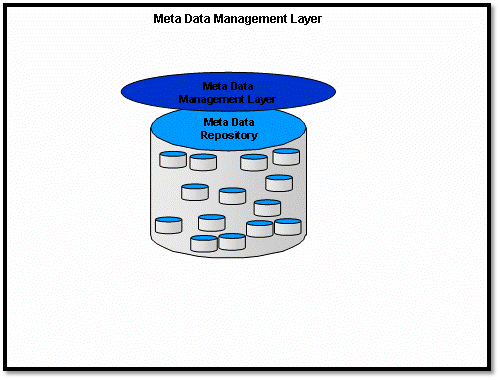managed-metadata-environment-mme-5