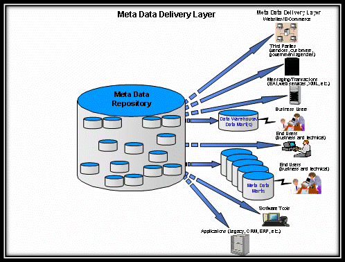 managed-metadata-environment-mme-7